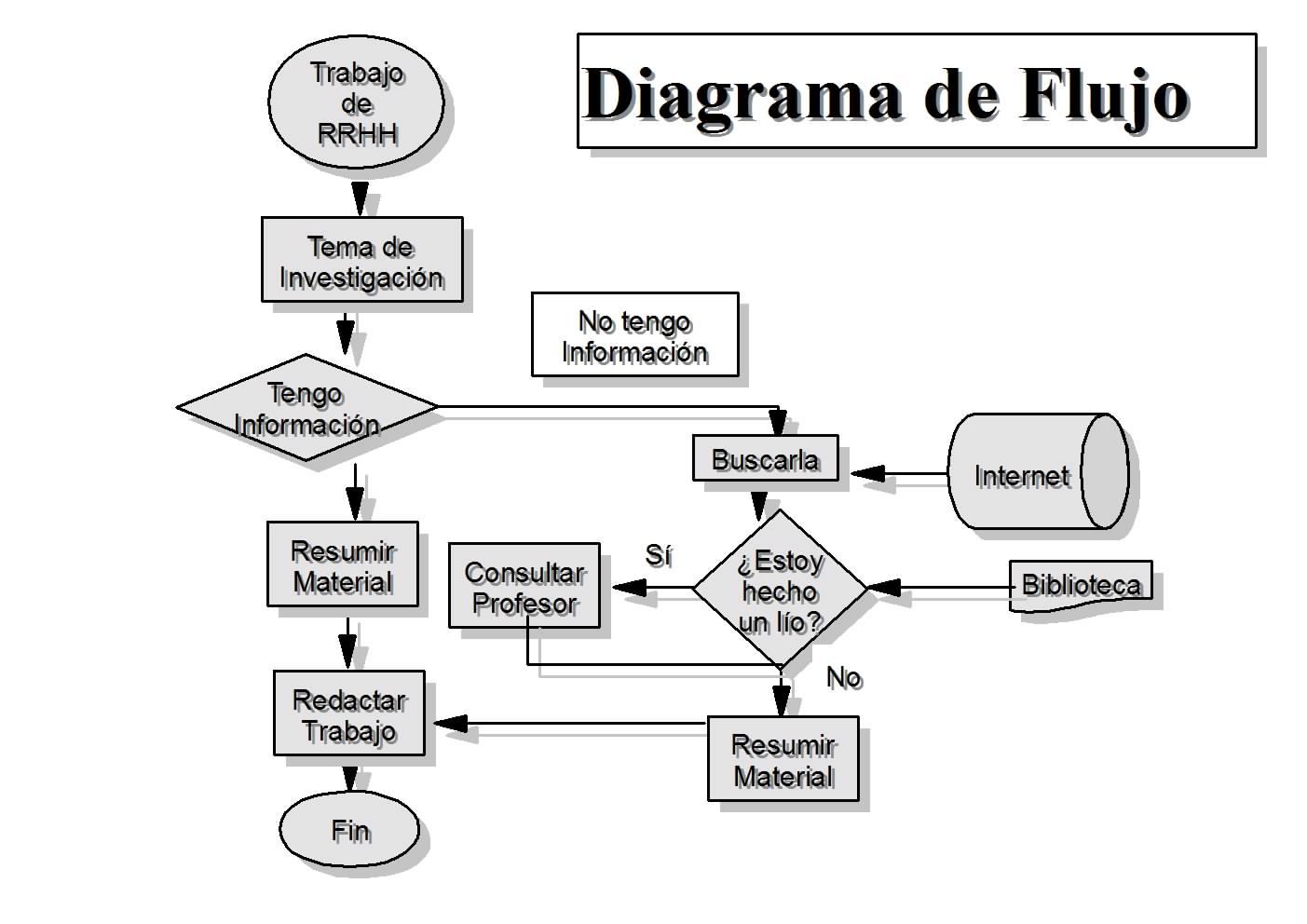 IHI INFORMATICA AREA II: ALGORITMOS Y DIAGRAMAS DE FLUJO